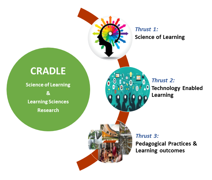 CRADLE - Centre for Research and Development in Learning logo